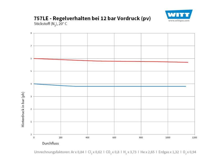Domdruckregler Durchflusskurve 757 12 bar