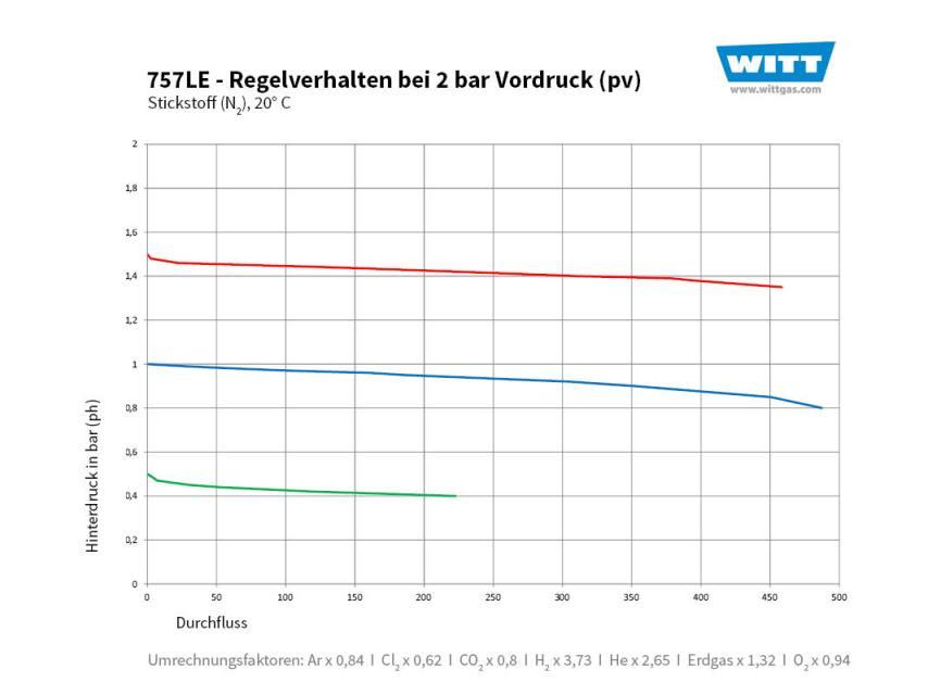 Domdruckregler Durchflusskurve 757 2 bar