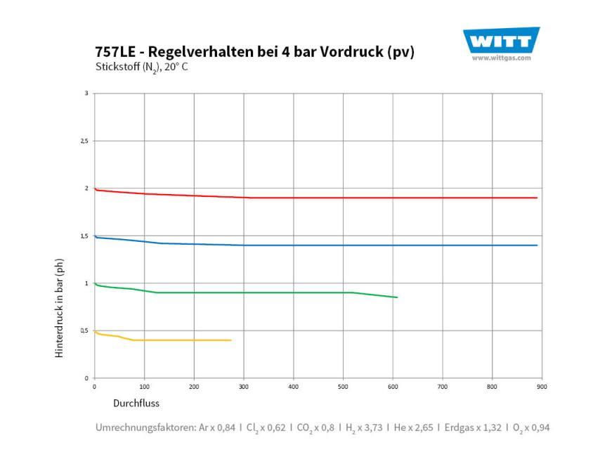 Domdruckregler Durchflusskurve 757 4 bar